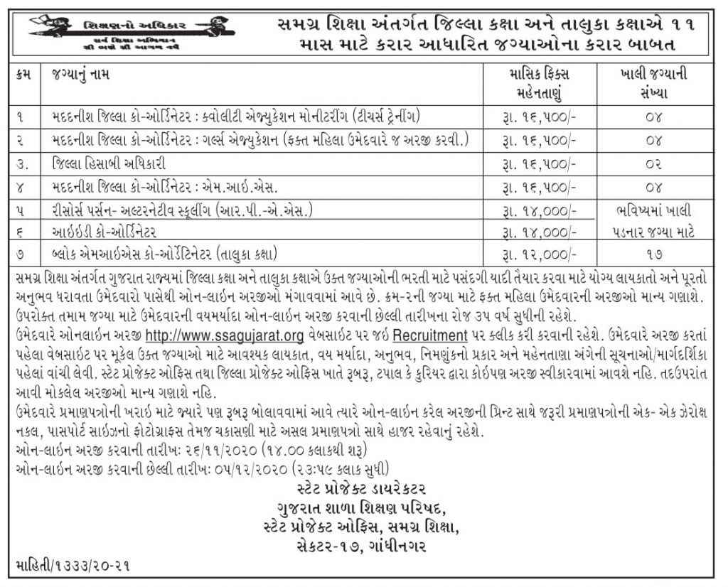 SSA Gujarat Recruitment 2020